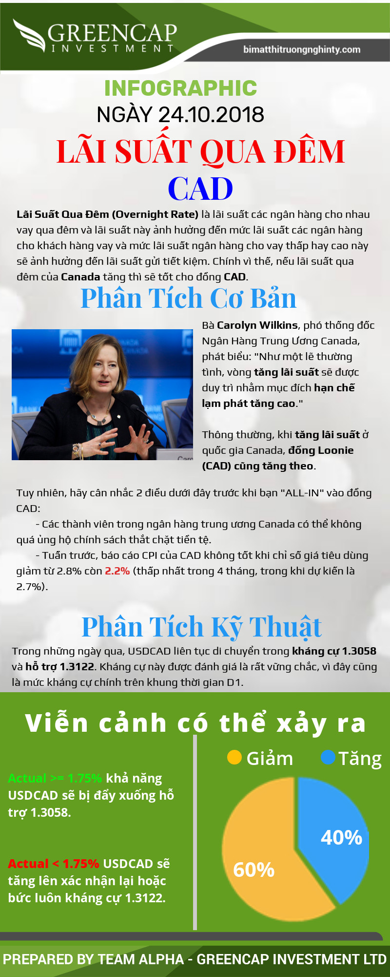 Infographic Lãi Suất Qua Đêm CAD Ngày 24.10.2018