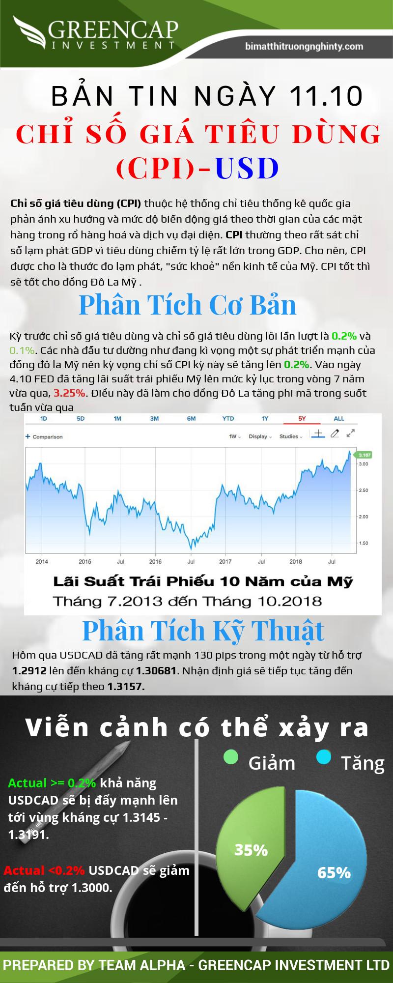 Chỉ số giá tiêu dùng (CPI) - USD ngày 11/10/2018