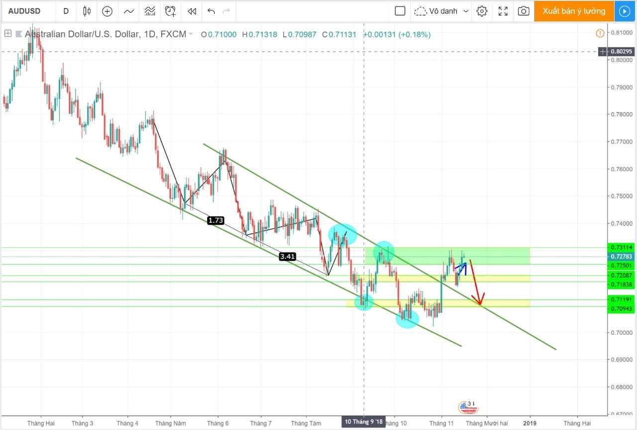 Biểu đồ cập nhật thị trường cặp tiền AUDUSD