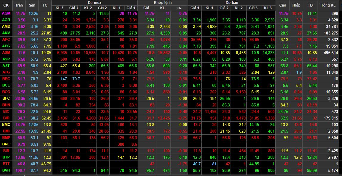 Thị trường chứng khoán có gần 2000 mã chứng khoán