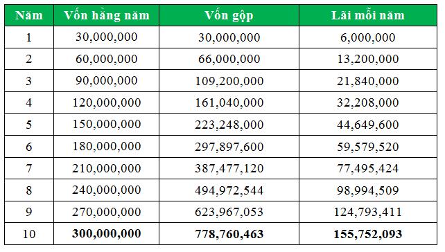 Bảng tính tiền vốn và lời sau 10 năm