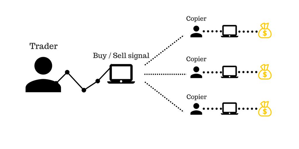 Bạn hoàn toàn có thể sao chép các lệnh mua và bán được thực hiện bởi quỹ đầu tư