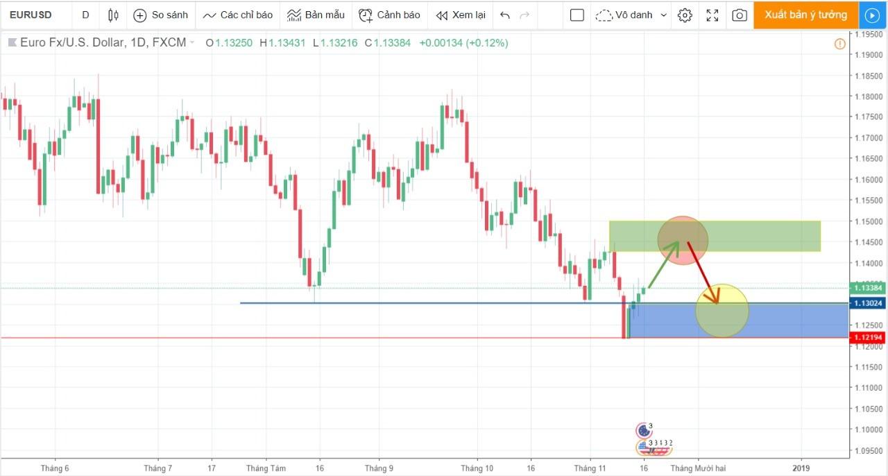 Biểu đồ cập nhật thị trường cặp tiền EURUSD