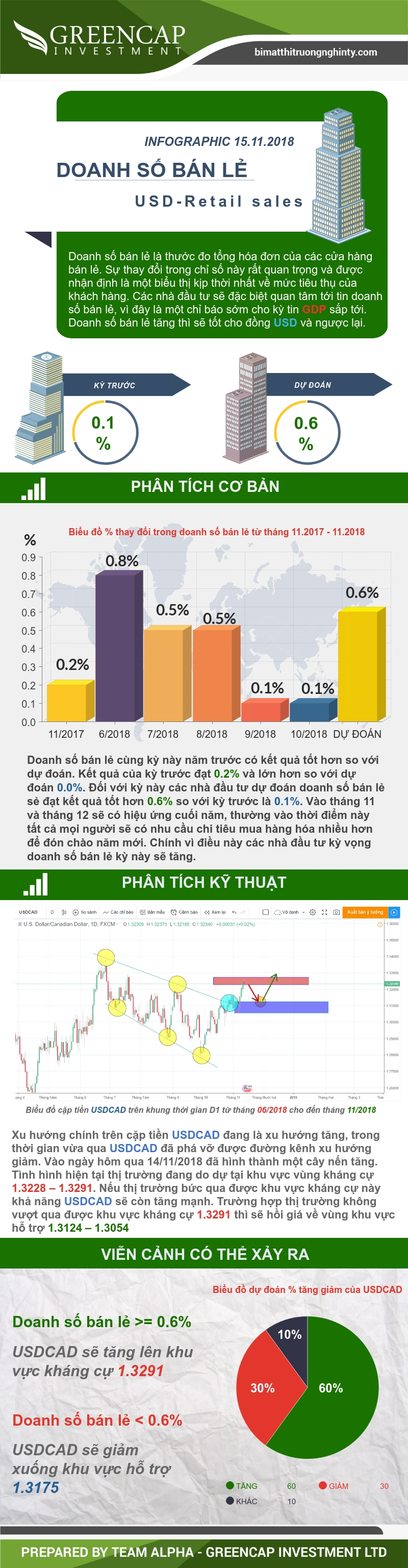 Infographic doanh số bán lẻ 15/11/2018