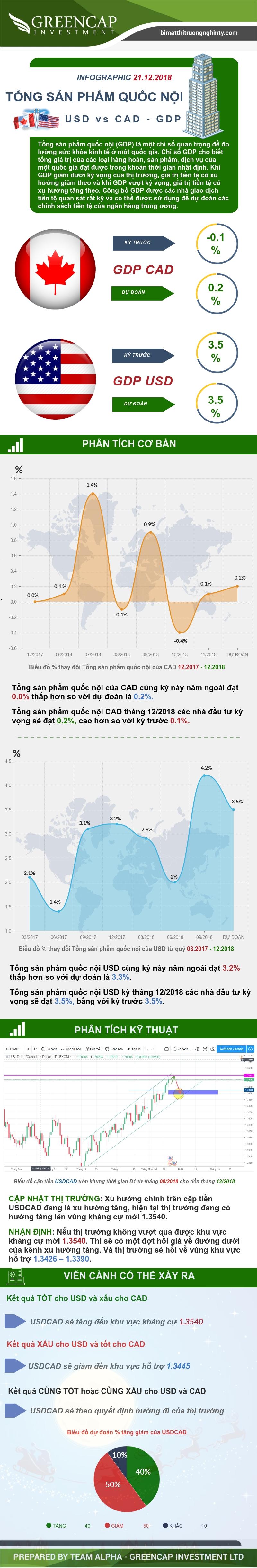 Tổng sản phẩm quốc nội GDP USD và CAD 21/12/2018