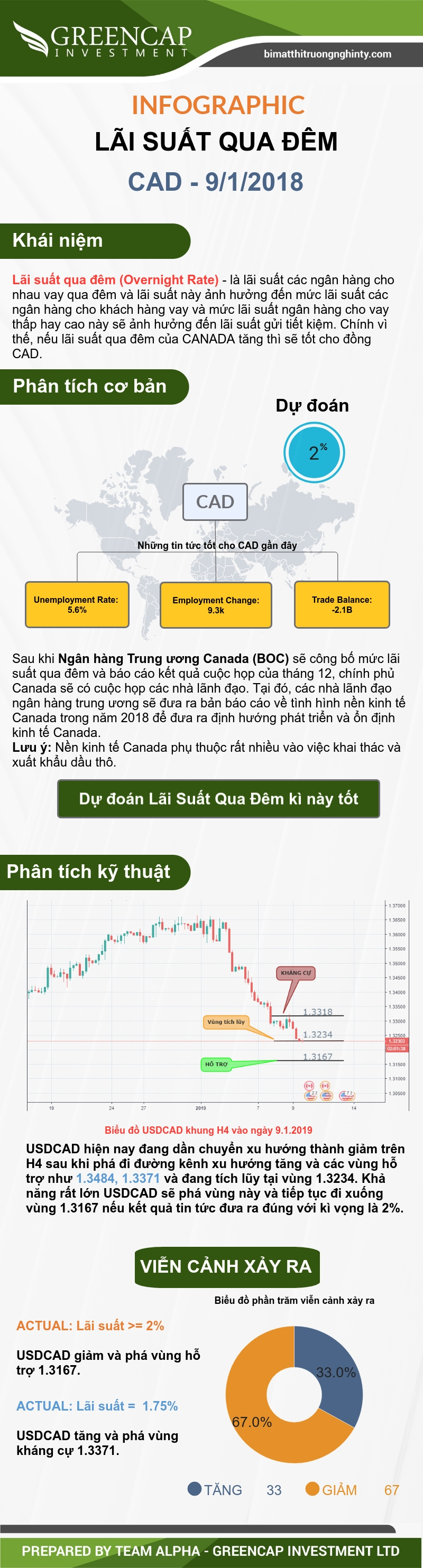 Lãi suất qua đêm CAD 09/01/2018