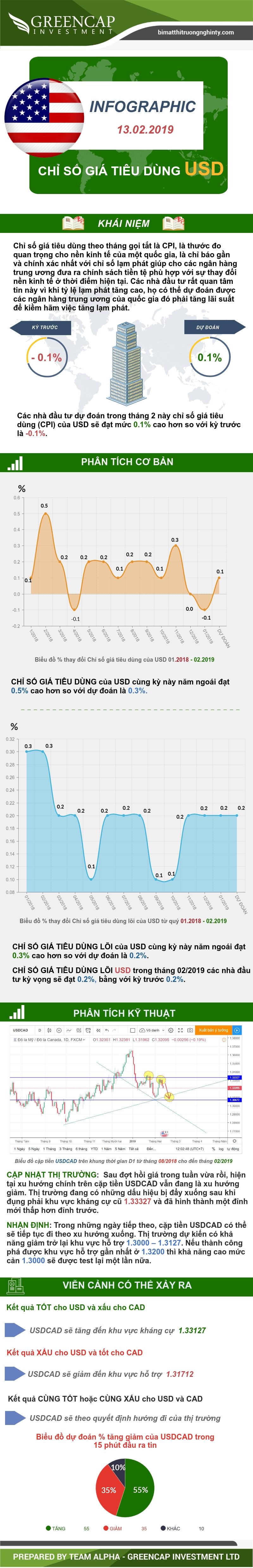 Chỉ số giá tiêu dùng CPI USD 13/02/2019