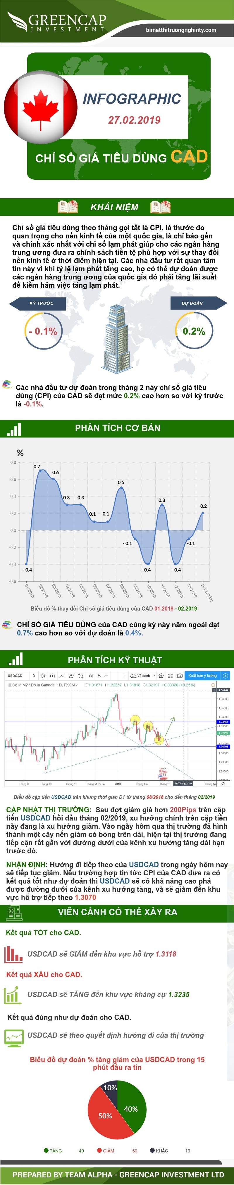 Chỉ số giá tiêu dùng CPI CAD 27/02/2019
