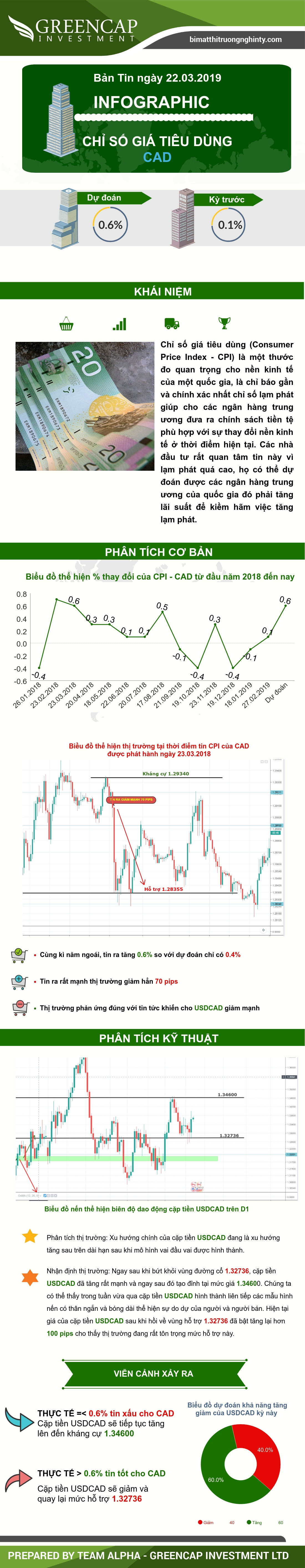 Chỉ số gia tiêu dùng CAD 22/03/2019