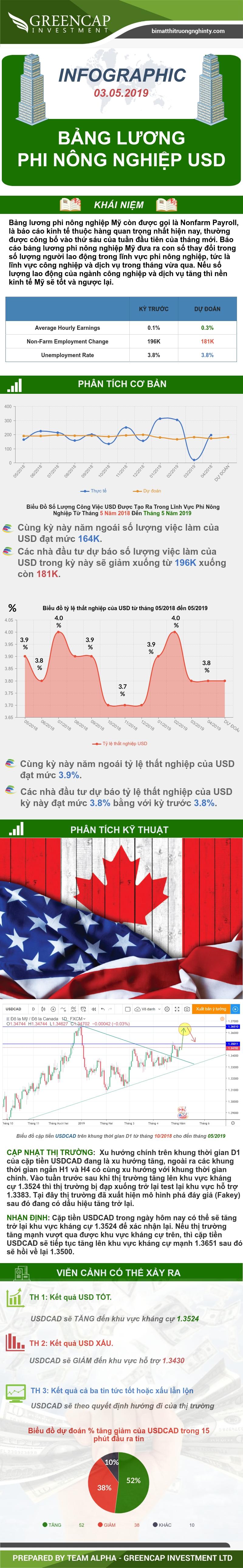 Bảng lương phi nông nghiệp USD 03/05/2019